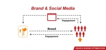 Search Engine Optimization Brand and Social Media